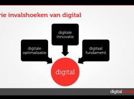 De drie invalshoeken van digital